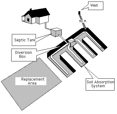 How it works septicare for Typical septic system
